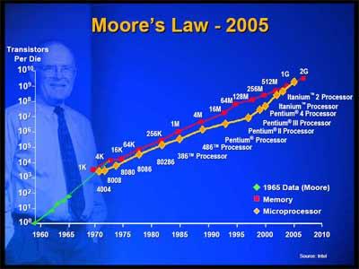 Lei de Moore faz 50 anos