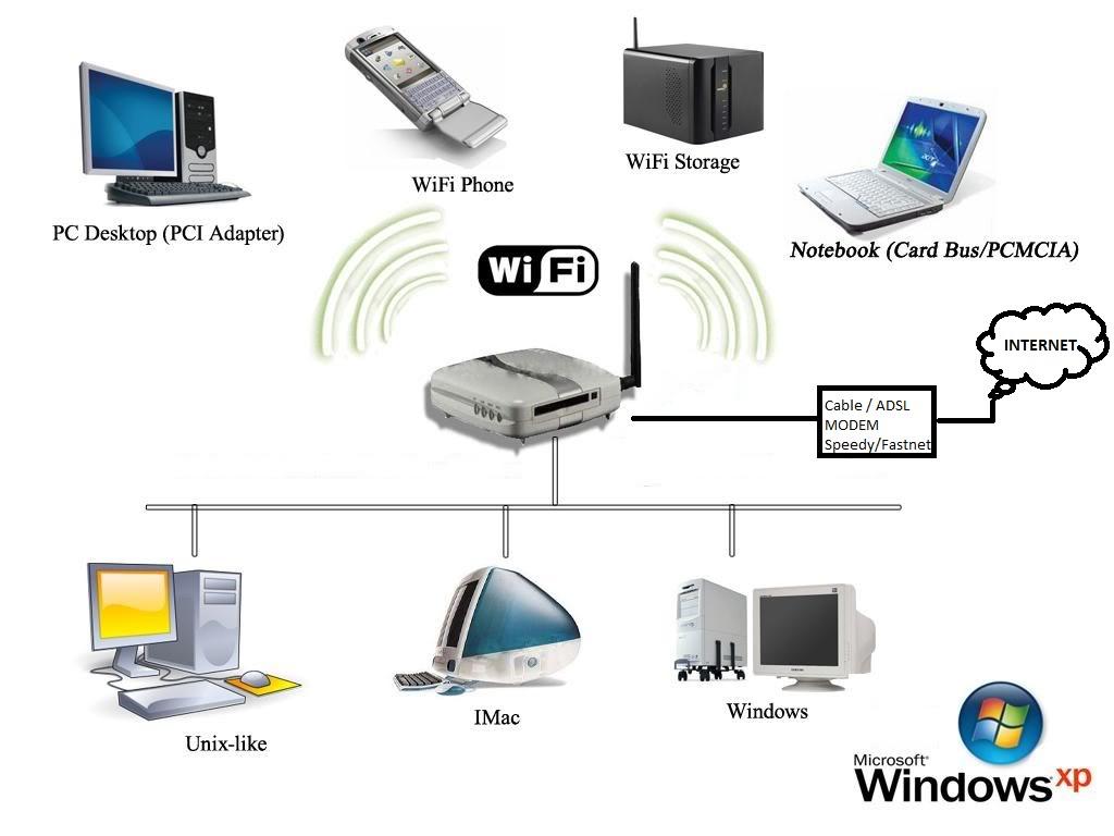 Truques para aumentar a qualidade do seu wifi